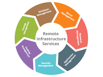 Remote Infrastructure Services